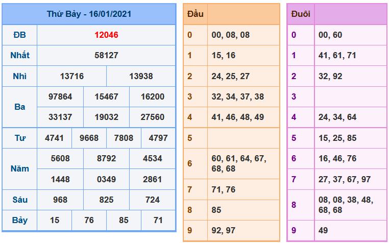 soi-cau-xsmb-17-1-2021